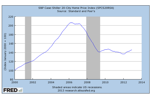 housing bubble timeline