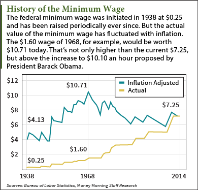 history of minimum wage essay Home samples and examples minimum wage essay- research paper this is a sample minimum wage debate essay provided by students for free history of minimum wage.