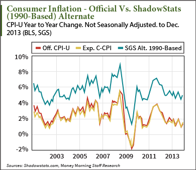 Consumer Inflation