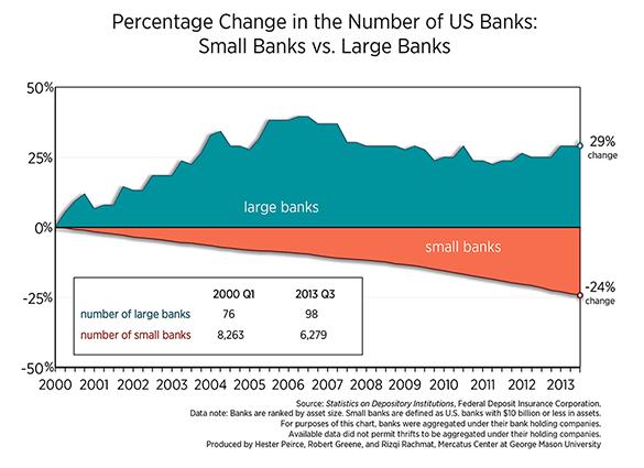 Dodd Frank Fail
