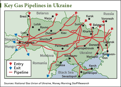Gas prices and Ukraine pipelines