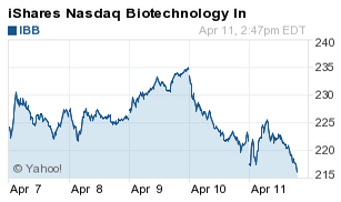 Biotech bubble