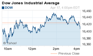 what is the dow jones average now