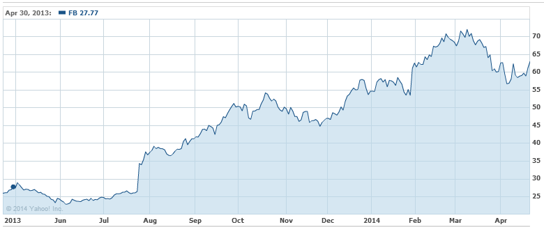FB stock one-year performance