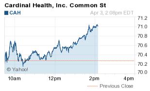 hot stocks today april 3