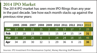 ipo calendar 9 new stocks to hit the market this week