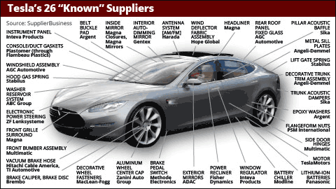 Anderson Automotive Group >> Tesla Motors Inc (TSLA) Suppliers List: Who Makes A Model S Sedan? - ETF Daily News