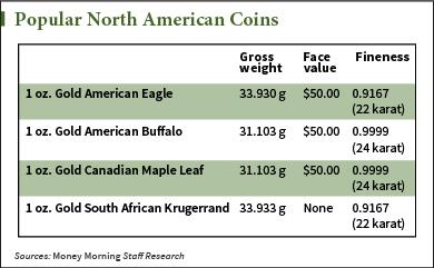 gold coin chart