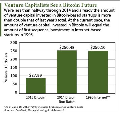 Bitcoin инвестиции