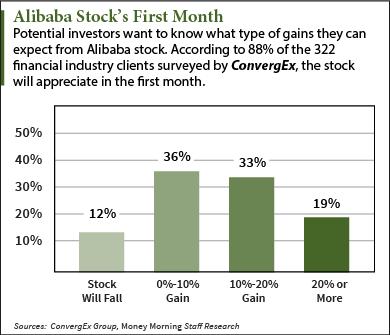 Alibaba Stock Chart