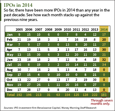 august ipo calendar 11 upcoming ipos to watch this week