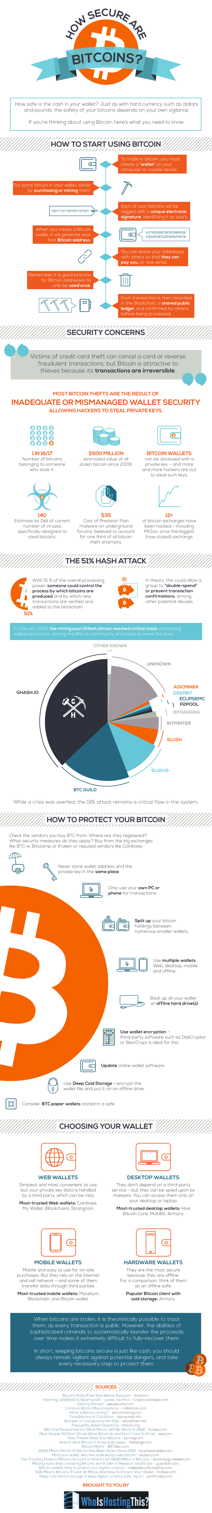how to get started with bitcoin infographic