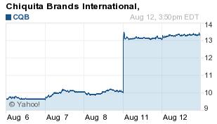 Chiquita stock chart