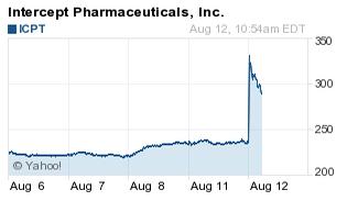 ICPT stock