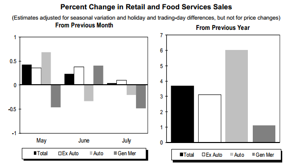 July retail sales