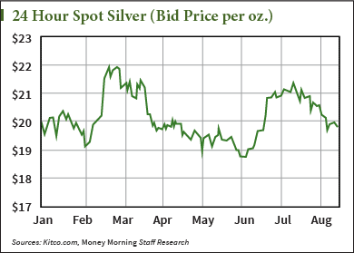 silver prices this week