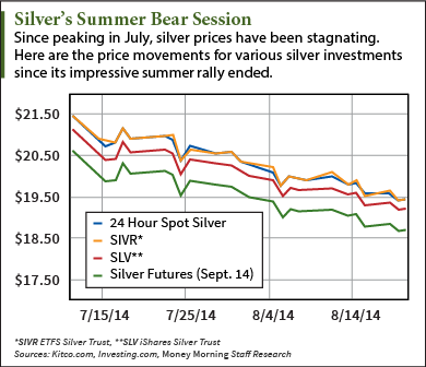 why silver is going down