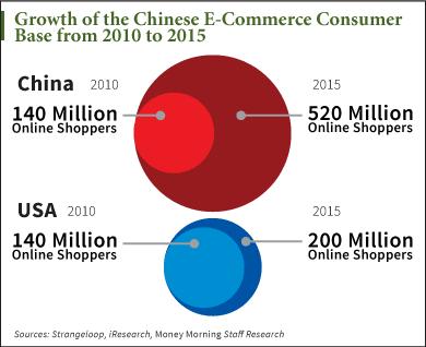 Alibaba IPO Date - Chart