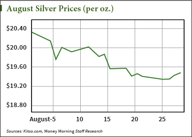 Silver Price Forecast 2014 : While August provided hope that silver
