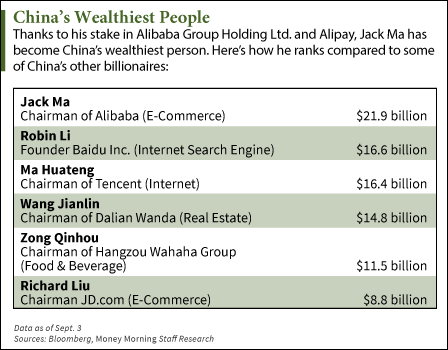 founder Jack Ma chart