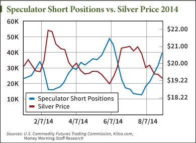 Silver Futures Market Is Keeping Silver Prices Down – but Not for Long