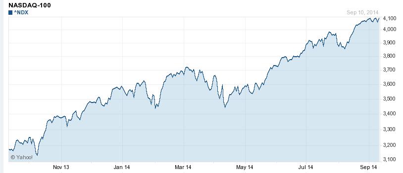 how to understand stock market index