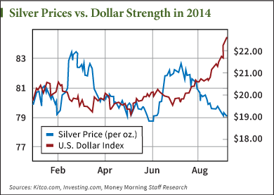 silver prices today