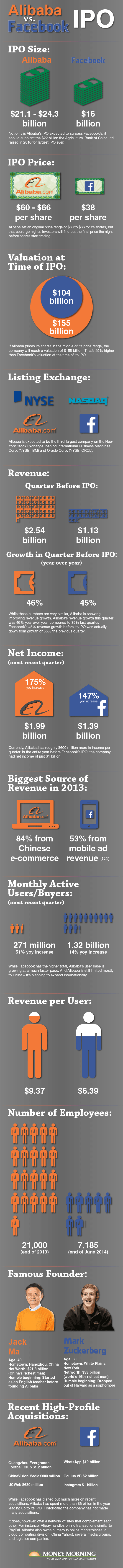 Alibaba IPO Launch vs Facebook IPO Launch