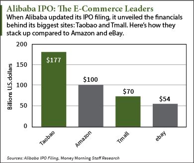 NYSE: BABA charts