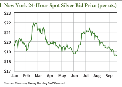 Silver price this week
