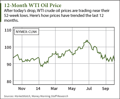 The Three Reasons Crude Oil Prices Are Tanking