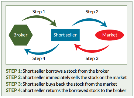 tips for short selling