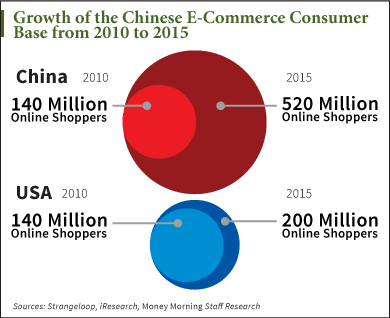 e shopping economy of the united states The united states leads the world in international travel and tourism trade and economic analysts devise and implement international trade and investment.