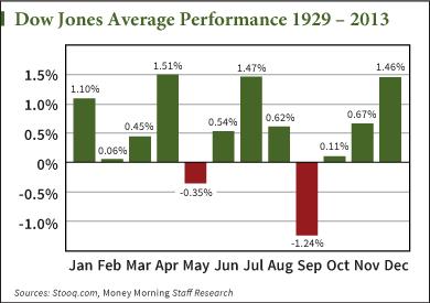 how stocks do in september