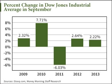 how stocks will do in september