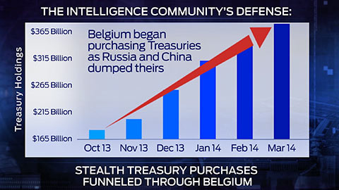 belgium buying treasuries