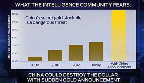 china gold warfare and economic collapse