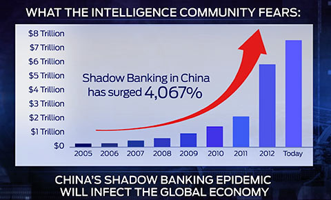 china shadow banking system