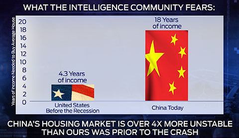 china unstable housing market