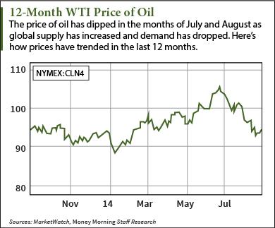 Crude Oil Prices graph