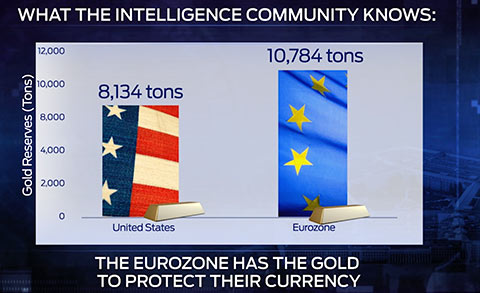 eurozone gold to protect currency
