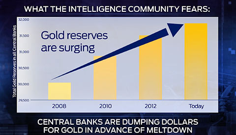 gold reserves rising