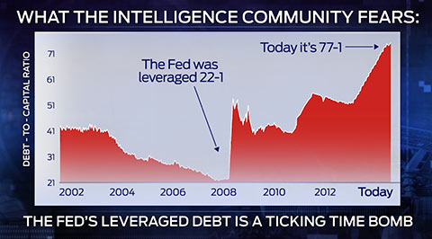 leveraged debt ticking time bomb - Stock Market Crash