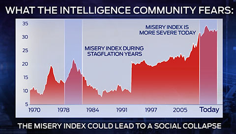 misery index lead to economic collapse