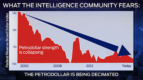 petrodollar being decimated during economic recession