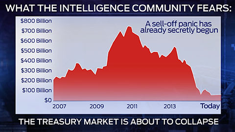 treasury market about to collapse