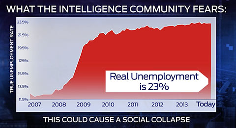 unemployment social collapse leads to great depression