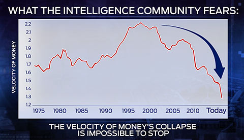 Economic Depression: velocity of money