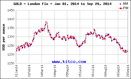 Spot Gold Traded Down 21 40 At 1 192 90 An Ounce As Of 10 45 Am Edt The Last Time Fell Below 200 Threshold Was December 23