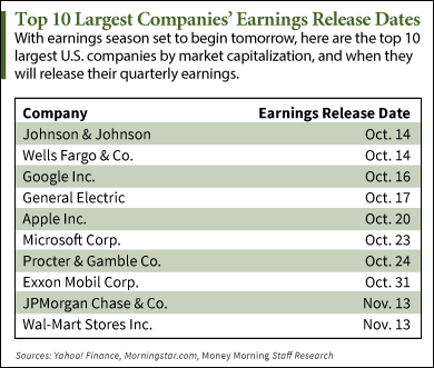 Q3 earnings calendar 2014